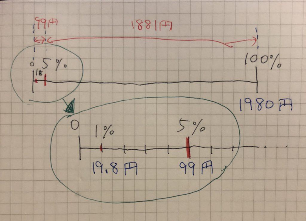割引き 計算 2